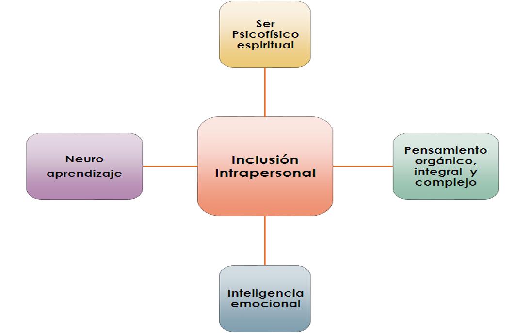 Inclusión intrapersonal