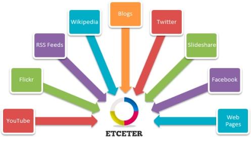 etceter-curacion-contenido