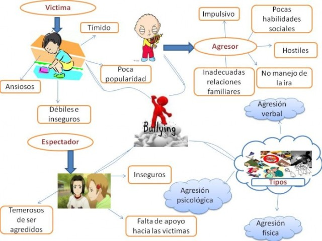 mapa-mental-de-bullying