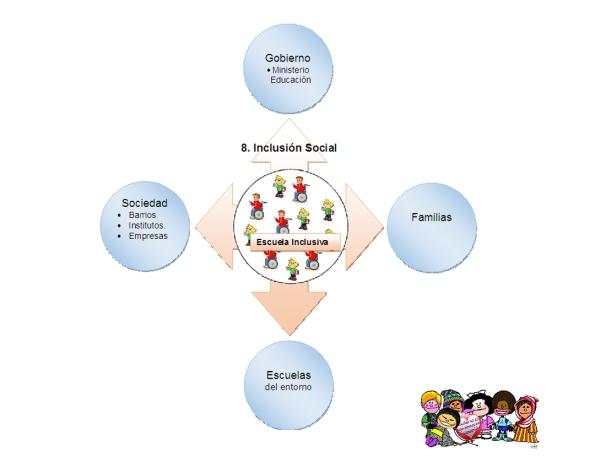 Mapa Inclusion 2