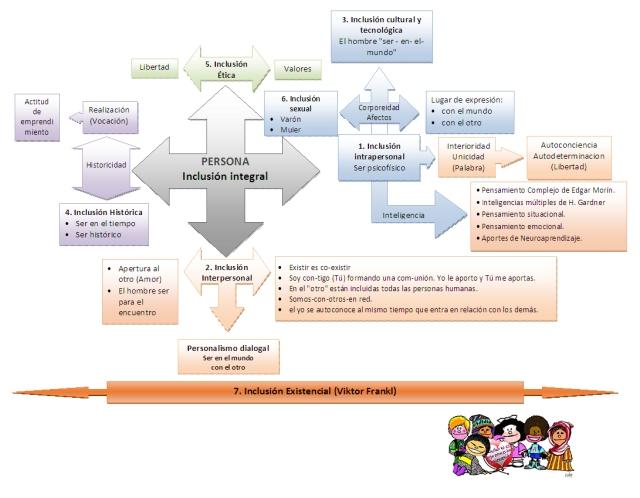 Mapa Inclusion
