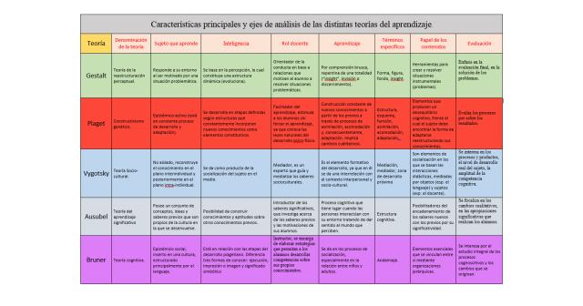 Gestalt-Piaget-Vygotsky-Ausubel-Bruner-Cuadro-comparativo-de-las-Teorías-de-Aprendizaje
