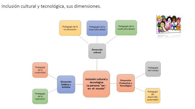 Inclusión cultural y tecnológica