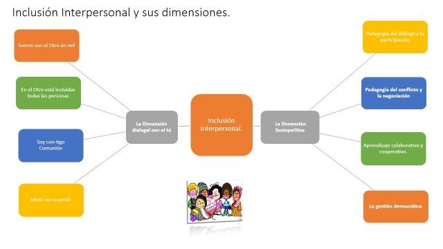 Inclusión interpersonal