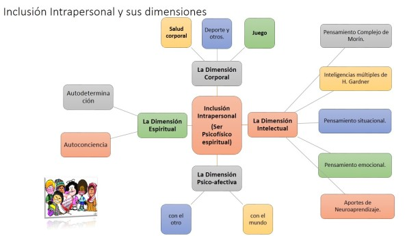 Inclusion intrapersonal