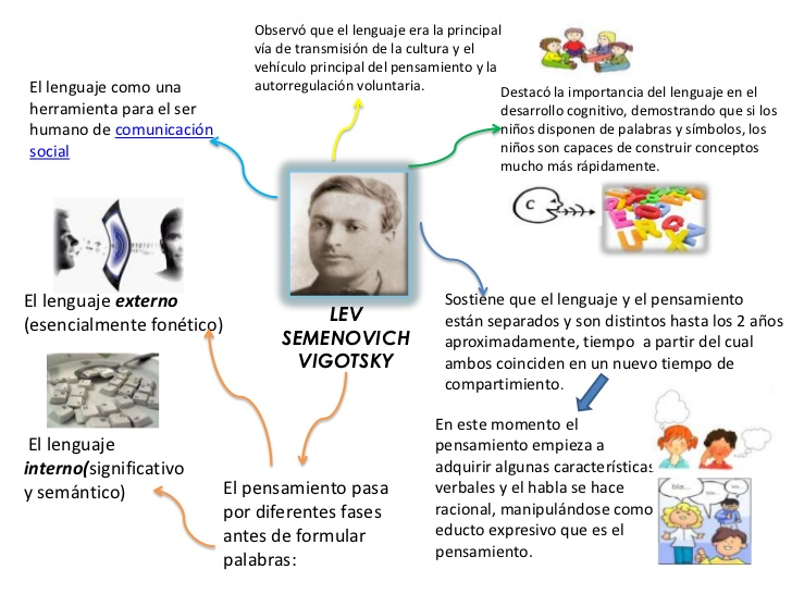https://inclusioncalidadeducativa.files.wordpress.com/2015/12/vigotsky-1-728.jpg