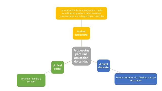 Propuestas para una educación de calidad