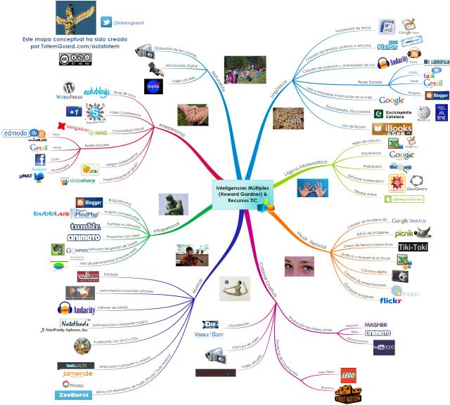 Mapa_Conceptual_Howard_Gardner_recursostic