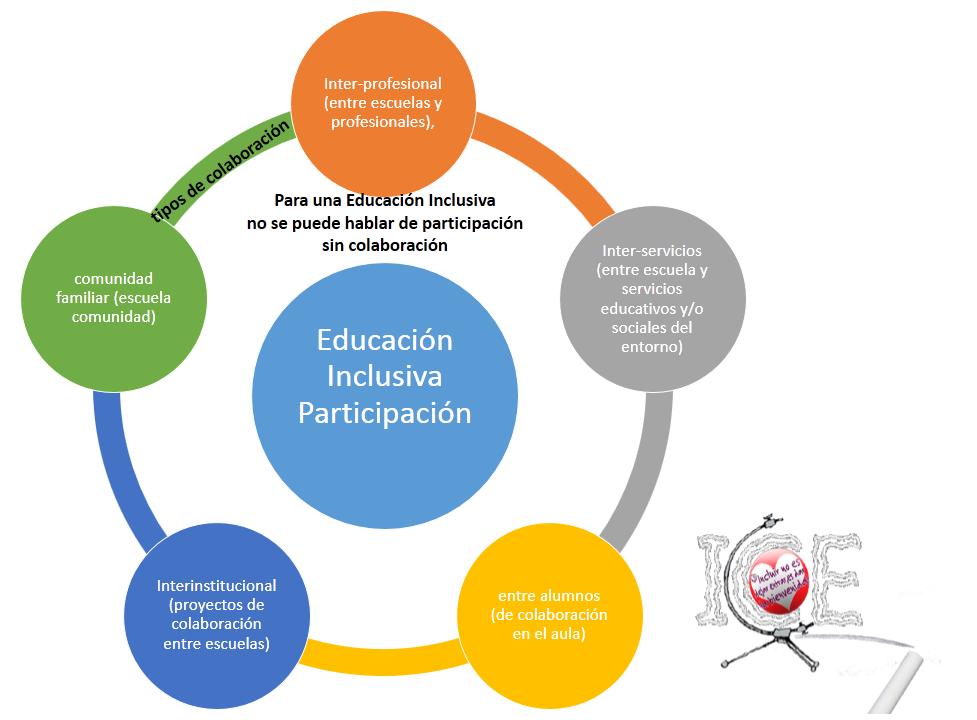 Participaci n de la comunidad educativa para una educaci n for Para desarrollar una entrada practica