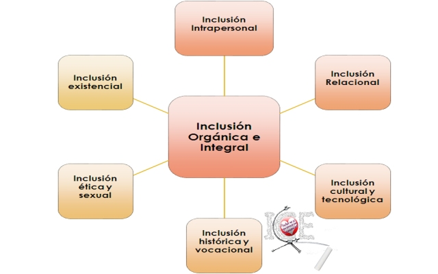 Inclusión multidimensional
